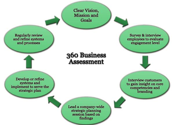 360 Business Assessments